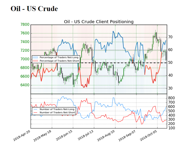 Image of IG sentiment for crude oil