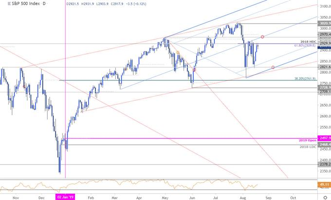 S & P 500 Price Chart - SPX500 Daily - US500 Trade Outlook - Technical Forecast