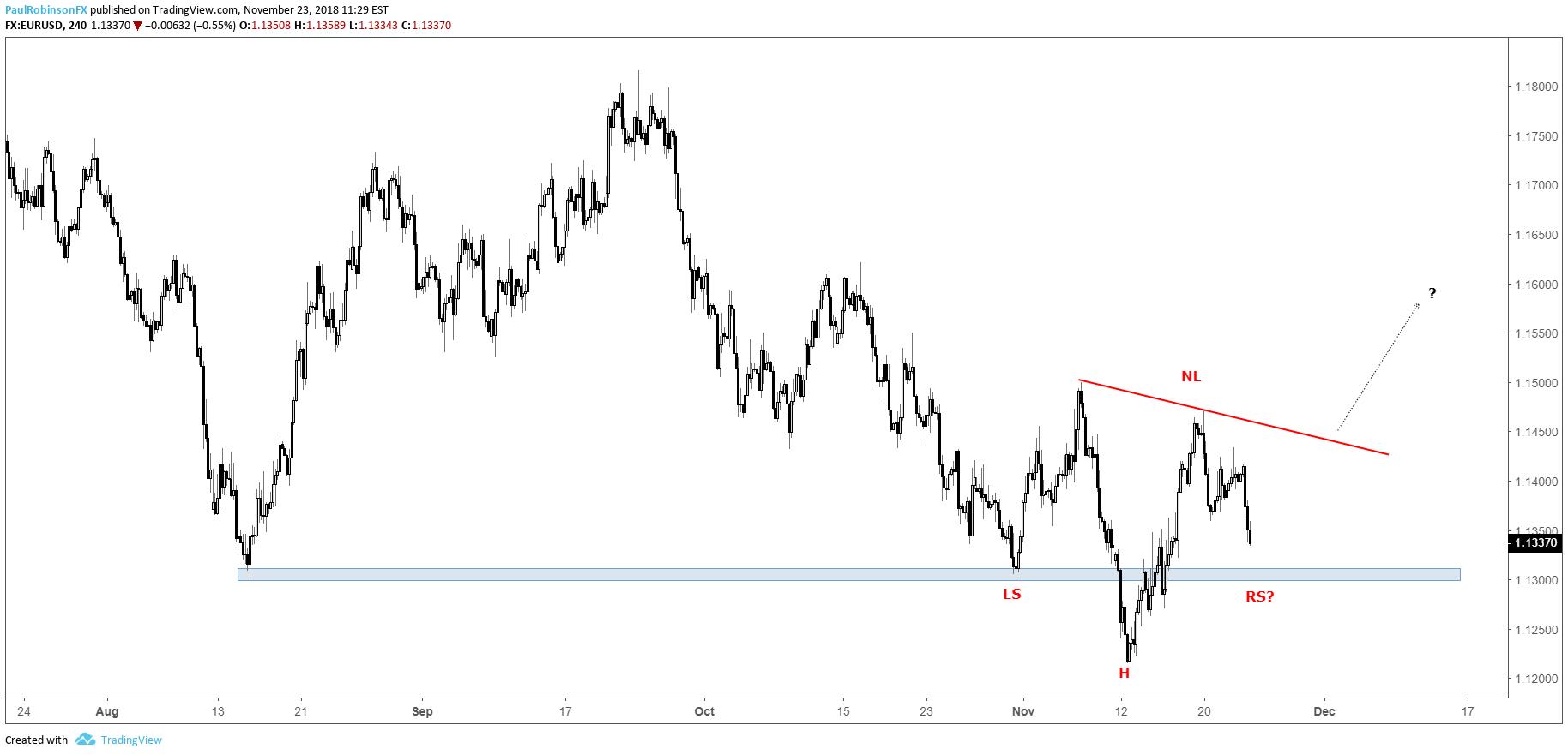 Eur Usd 4 Hr Chart Inverse H S Potential