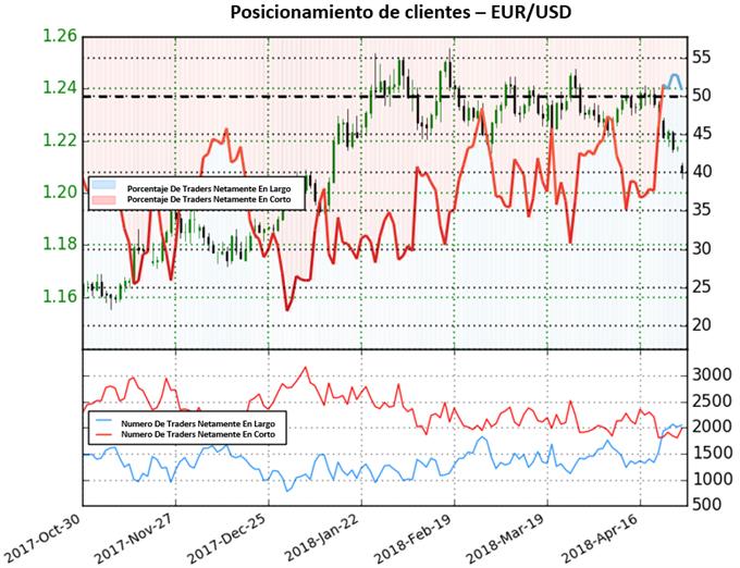 EUR/USD: Posicionamiento muestra señal mixta cerca de nivel de soporte