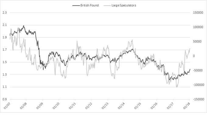 British pound cot chart