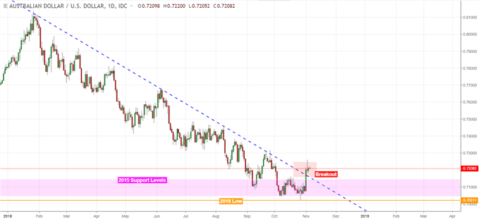 AUD/USD Prices Shrug Off RBA, US Elections May Cause Reversal