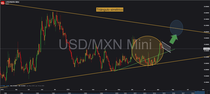 Gráfico diario USD/MXN - 08/08/2019