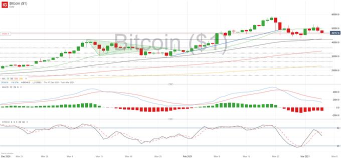 BTC / USD Tahmini: Bitcoin, Finansal Piyasalarda Daha Geniş Satışların Mağduru Oldu
