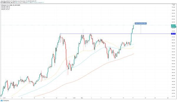 BTC/USD: el bitcoin rompe los 23 000 USD, un nuevo mercado alcista da comienzo