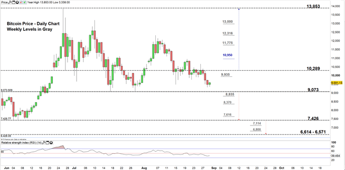 Bitcoin price daily chart 30-08-19 Zoomed in
