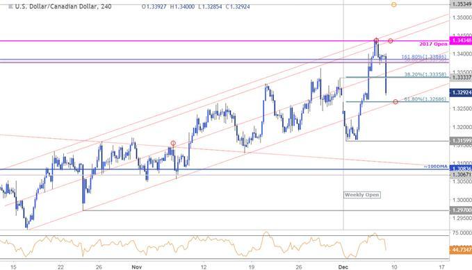 USD/CAD Price Chart - 240min