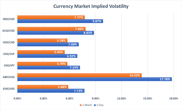 Currency market implied volatility EUR, USD, GBP, JPY, NZD, AUD, CAD, CHF