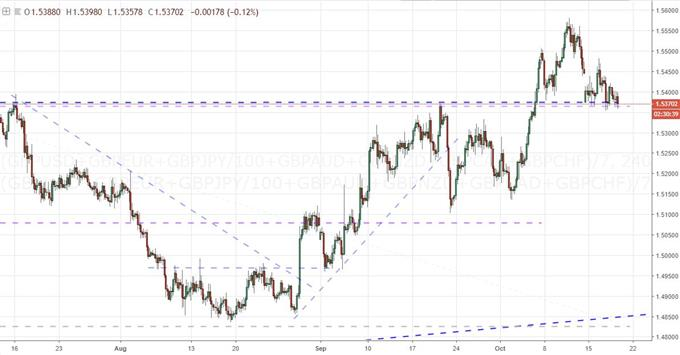 Has the Fundamental Fog Lifted for Canadian Dollar, Euro and Pound?