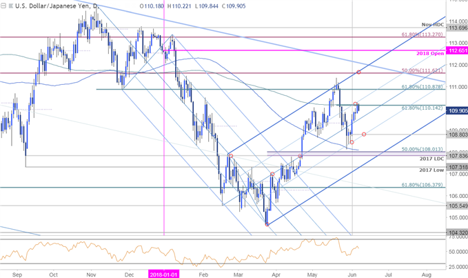 USD/JPY Price Chart - Daily Timeframe