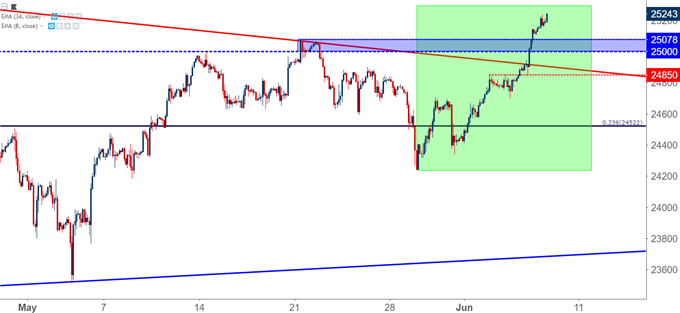 Dow Jones DJIA DIA two hour chart