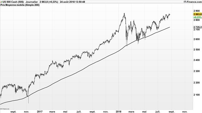 Nouveau record S&P 500
