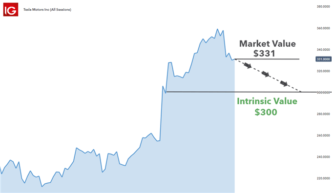 giao dịch cổ phiếu trên giá trị nội tại