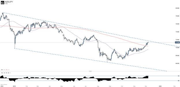 NZDJPY Daily Chart with 50 and 200 Day Moving Average