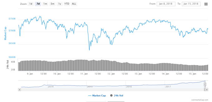 Bitcoin Ethereum Ripple Prices Diverge South Korea Mulls Ban