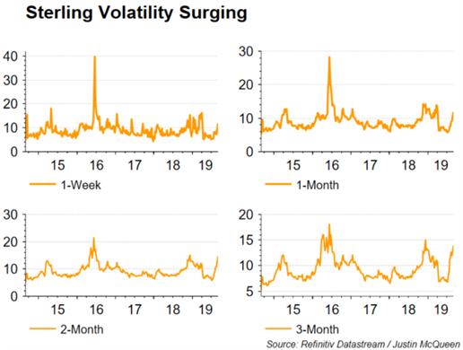GBP/USD Breaks Down to Flash Crash Lows on Brexit Showdown