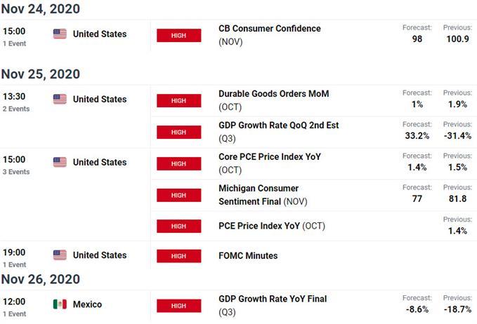 Key US / Mexico Data Releases - USD/MXN Economic Calendar- Key Peso Event Risk
