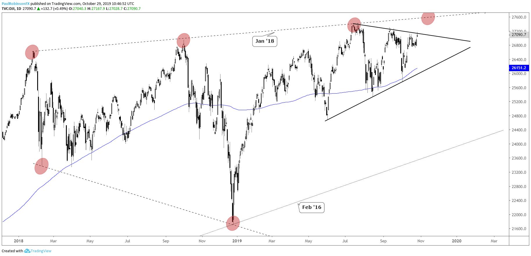 Dow Jones Sluggish, S&P 500, Nasdaq 100 New Records May Not Hold