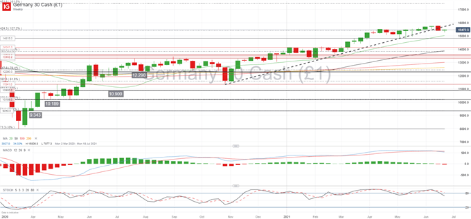 DAX 30 Outlook: Looking for New Trend as Economic Recovery Stabilizes
