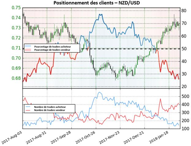 NZD/USD: Alors que le positionnement des traders continue de diminuer, nous adoptons une perspective haussière plus forte
