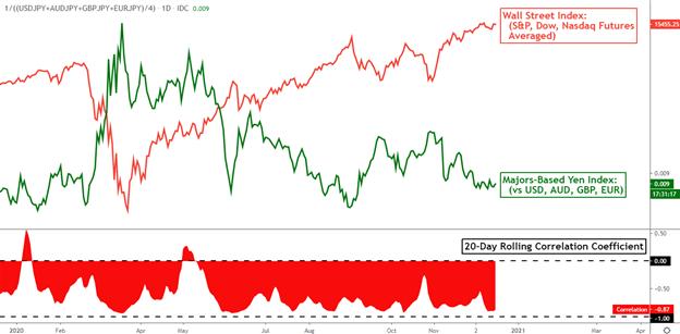 Japanese Yen Fundamental Forecast 1Q 2021: a Haven When Few Want it