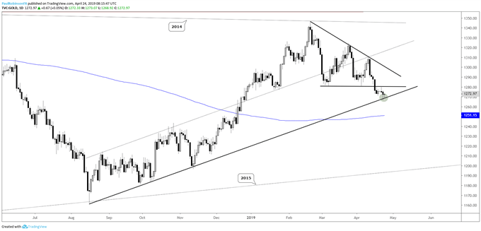 Gold daily chart, at t-line support