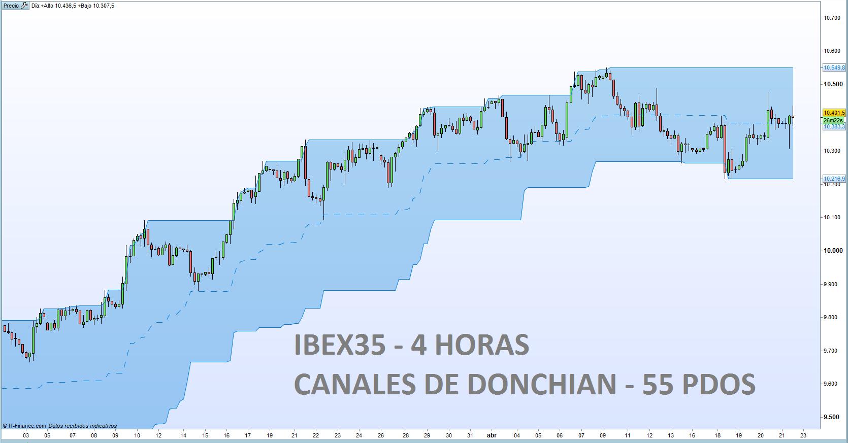 El IBEX35 recupera y busca estabilidad en 10.400 puntos