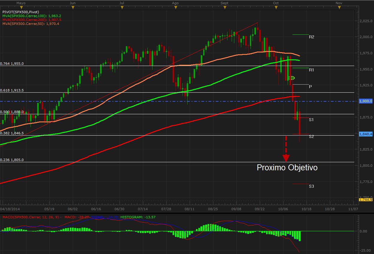 El SPX500 consolida su momentum bajista en un día de alta volatilidad