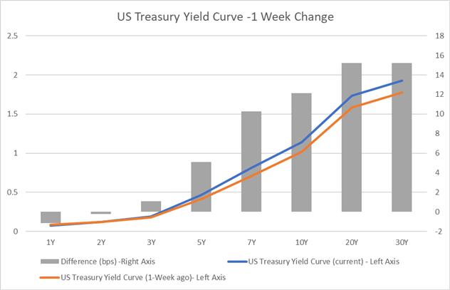 1 week changes in US Treasury yields