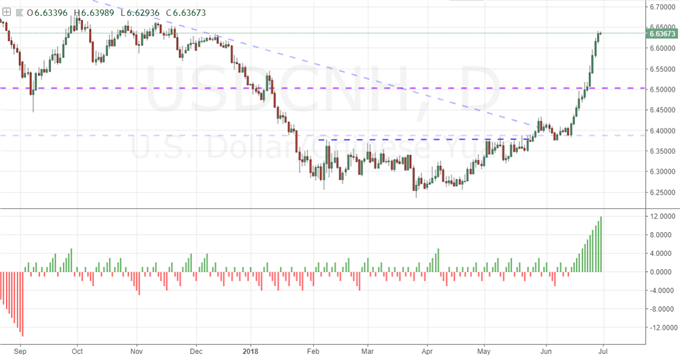 Will Fed Stress Tests Help or Hinder the Dow, EURUSD Refuses to Break