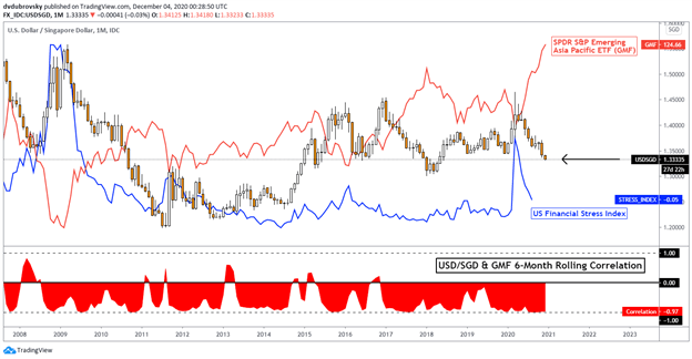 USD/SGD USDSGD 1 Month Chart vs Financial Stress Index, Emerging Asia Pacific ETF
