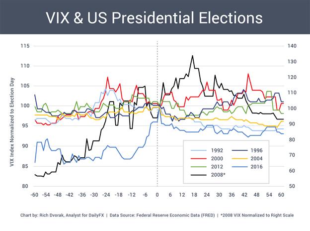 Indice VIX Grafico dei prezzi Volatilità del mercato Elezioni presidenziali statunitensi