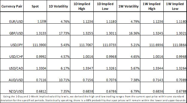 Forex Market Implied Volatility Trading Ranges EURUSD GBPUSD USDJPY USDCHF USDCAD AUDUSD NZDUSD
