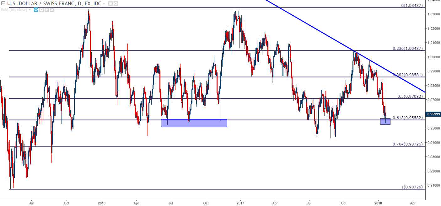 Usd Chf Daily Chart Fresh Four Month Lows