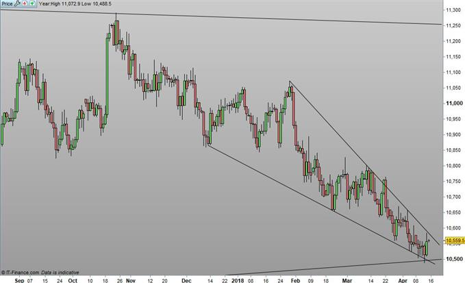 Daily Chart of AUD/NZD