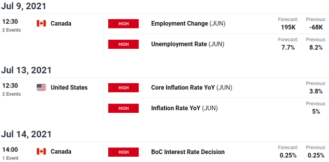 Key US / Canada Data Releases - USD/CAD Economic Calendar - Loonie Event Risk