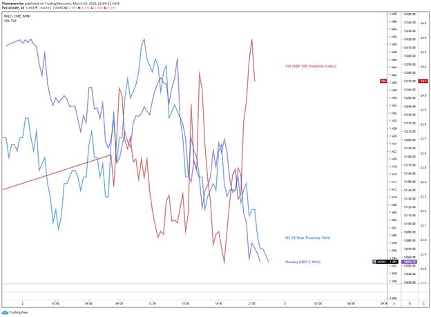 VIX vs 10-year vs nasdaq