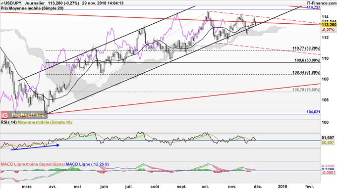 L'USD/JPY pourrait retracer jusqu'à 110