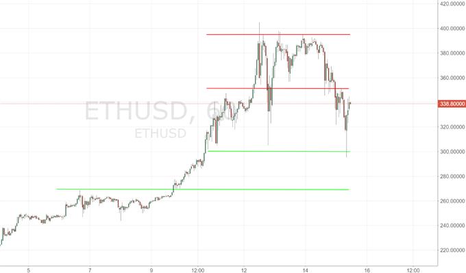 Bitcoin und Ethereum: Bären drücken auf die Stimmung