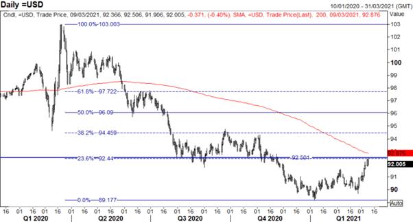 Reli Dolar AS Berhenti, Emas Melambung Kembali - Pembukaan Pasar AS