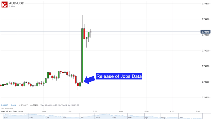 AUD/USD Soars After Jobs Data Exceeds Expectations, Eyes CPI Next