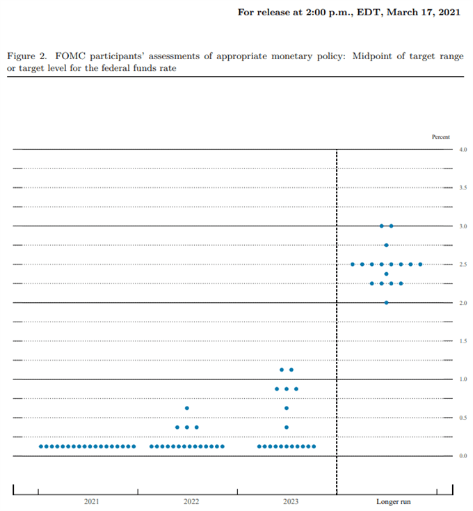 Gambar dot plot suku bunga Federal Reserve