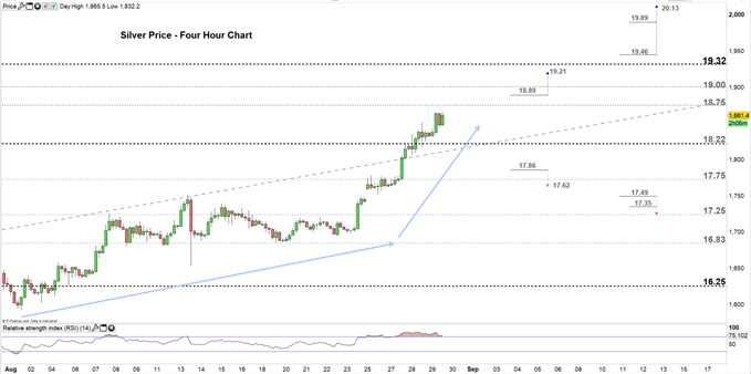 Silver price four- hour chart 29-08-19