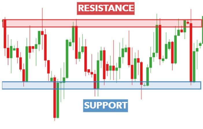 A Guide to Support and Resistance Trading