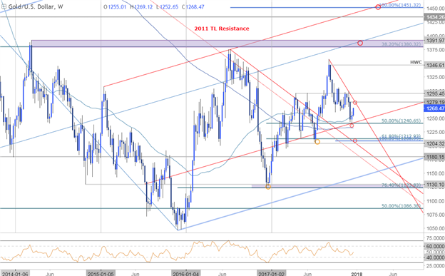 Gold Price Chart - Weekly Timeframe