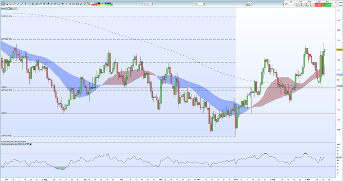 Sterling Outlook: GBPUSD, EURGBP Price Analysis and Brexit News
