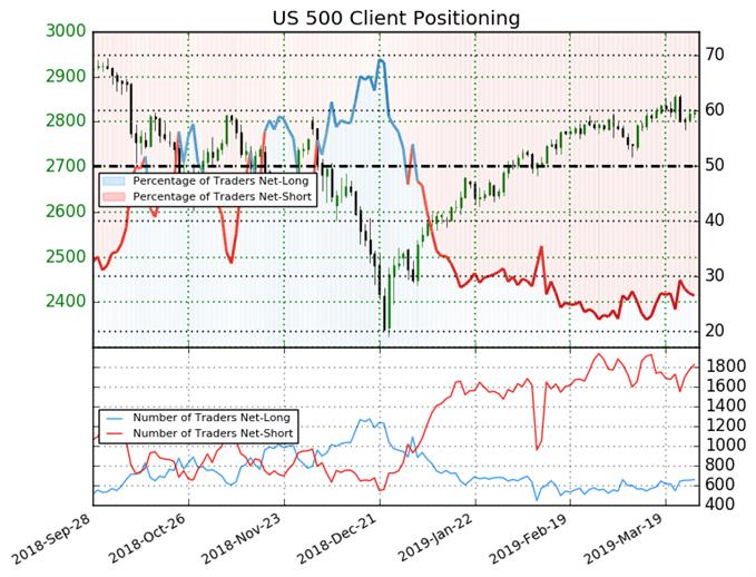 S&P 500 : Le sentiment des traders en faveur d'un rebond de Wall Street