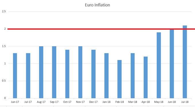 Euro-Zone EZ Headline Inflation Since June, 2017