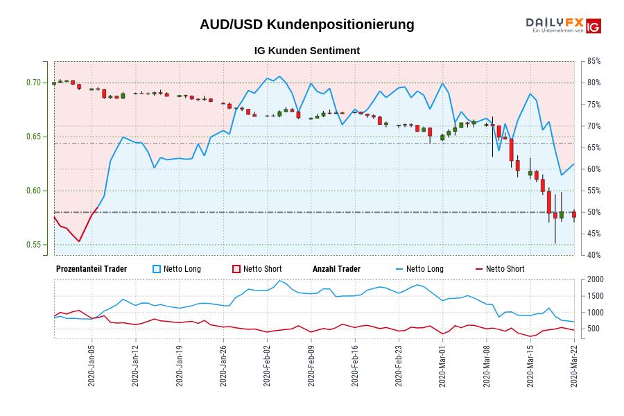 AUD/USD IG Kundensentiment: Unsere Daten zeigen, dass Trader aktuell netto-short AUD/USD zum ersten Mal seit Jan 06, 2020 als AUD/USD in der Nähe von 0,69 gehandelt wurde.