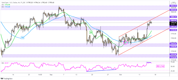 Gold Prices Up Within a Rising Channel, but Is the Next XAU/USD Move Lower?
